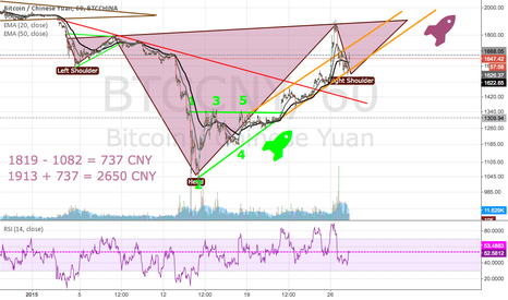 BTCCNY: Maddie is finally seeing some bullish potential again!! :)