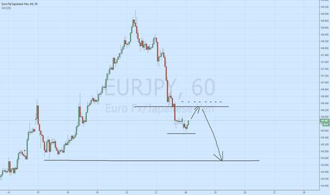 EURJPY: EUR/JPY Short - Own system test