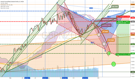 GBPNZD: Approaching First Target