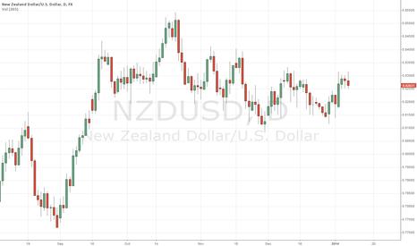 NZDUSD: NZDUSD Long Term Uptrend continues