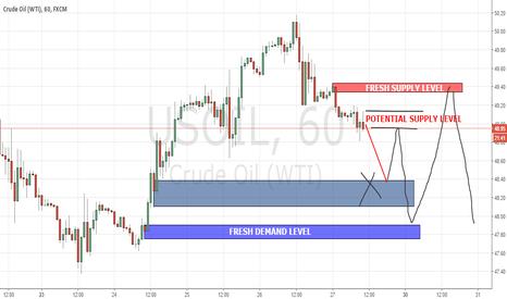 USOIL: Crude Oil Fresh Supply and Demand Level