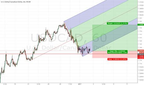 USDCAD: Long USDCAD expecting move 160 pips to test recent highs