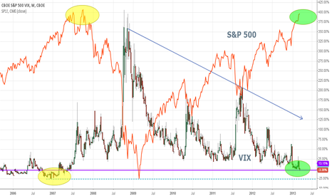 VI1!: #VIX: TOTALLY RISK OK