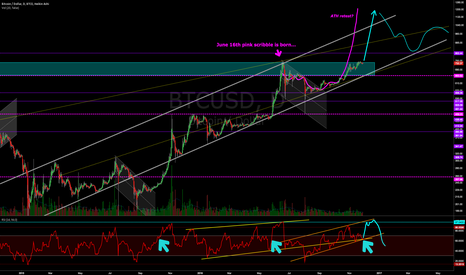 BTCUSD: Sometimes the best thing to do is just scribble, wait, and HODL