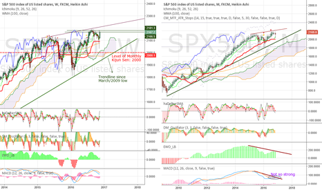 """SPX500: The """"Bull"""" market in Weekly and Monthly view - levels to watch"""