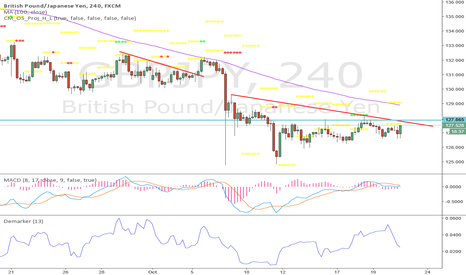 GBPJPY: watch for double on h4 and then sell