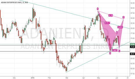 ADANIENT: BUY ADANI ENTERPRISE LONG POSITION