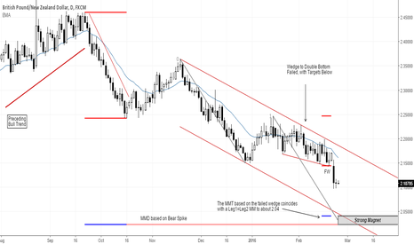 GBPNZD: GBPNZD: Probably test down to 2.04 area
