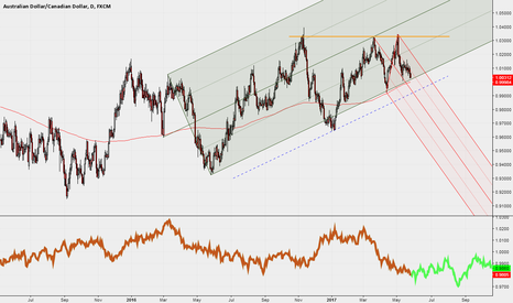 AUDCAD: Daily with Median LInes and seasonality