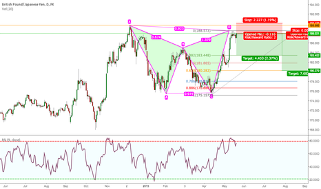 GBPJPY: GBPJPY BEARISH GARTLEY