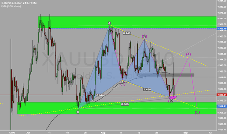 XAUUSD: Gold Bullish Bat Pattern