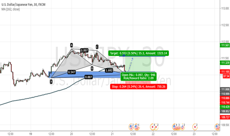 USDJPY: Pattern Bat