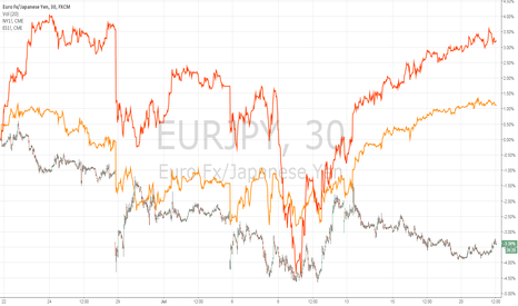 EURJPY: EURJPY Diverges from Global Equities Past Month