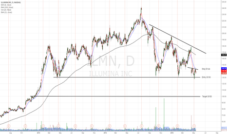 ILMN: ILMN gaped down in front of major support  (Daily timeframe)