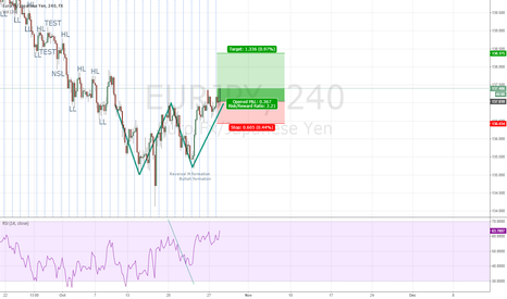 EURJPY: EURJPY W formation just complete