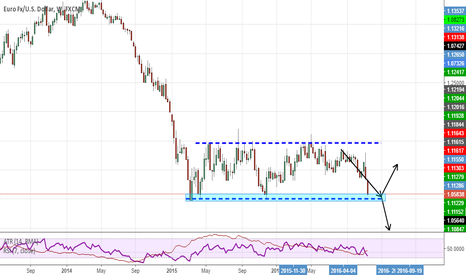 EURUSD: EURUSD end of a two year consolidation?