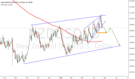 NZDUSD: NZDUSD : 3 Black Crows