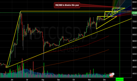 BTCUSD: BTC/USD TARGET REACHED AND THE NEWEST TO FINISH THIS YEAR