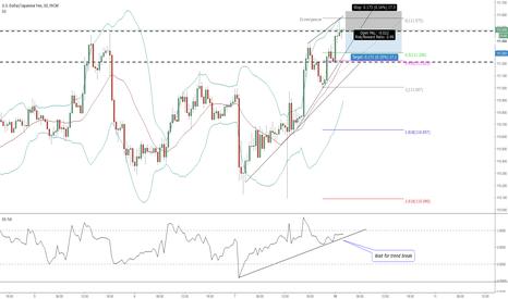 USDJPY: USDJPY Waiting for bb% trend break / Target 50%