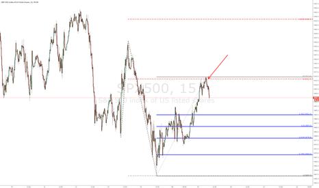 SPX500: #SPX - ES - 15 min chart