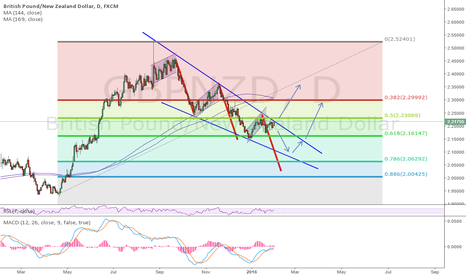 GBPNZD: Look close to the price action
