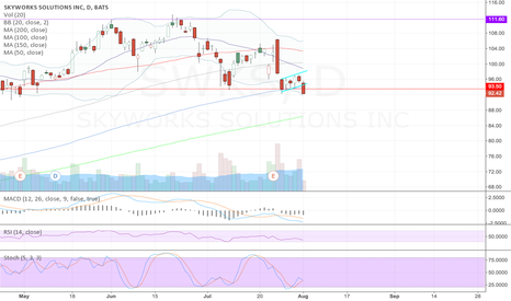 SWKS: Bear flag on the daily