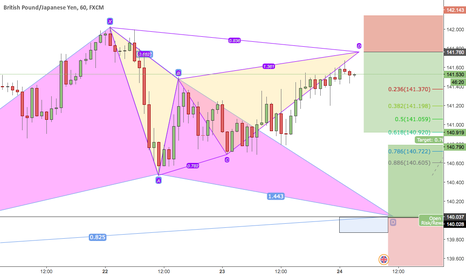 GBPJPY: couple patterns