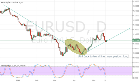 EURUSD: Euro USD long