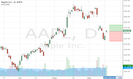 AAPL: Apple up