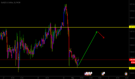 XAUUSD: GOLD IS GOING LONG