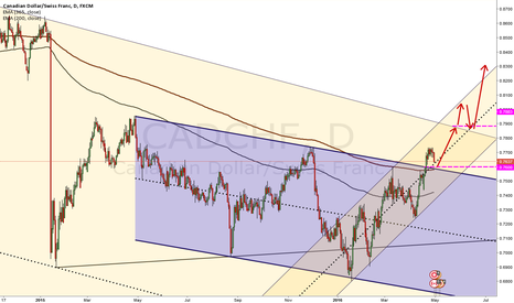 CADCHF: cad-chf pull back opportunity
