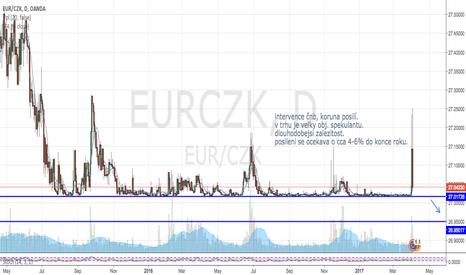 EURCZK: Eur/CZK Intervence