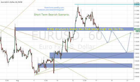 EURUSD: $EURUSD: Support Resistance Areas and Possible Trading Ideas.