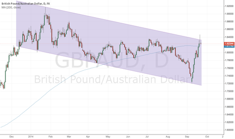 GBPAUD: GBP/NZD analysis - Longer term trend line in play!