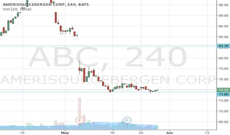 ABC: Linea de Soporte ABC Velas de 4H
