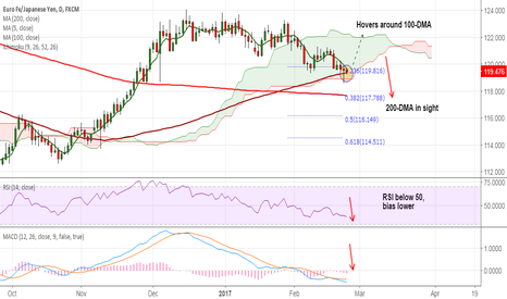 EURJPY: EUR/JPY eyes 200-DMA at 117.67, stay short