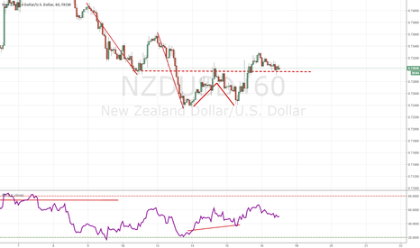 NZDUSD: NZD/USD DOUBLE BOTTOM, STRUCTURE SUPPORT