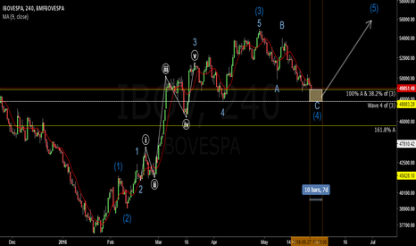 IBOV: Elliott Wave Count for Brazil's IBOV