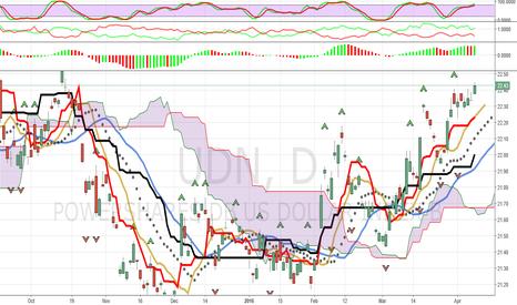 UDN: U.S. Dollar Index Short (UDN): Part 2 Of 2