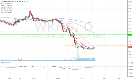 WKHS: WKHS- Fallen angel pattern Long from $3.33 to $5 area