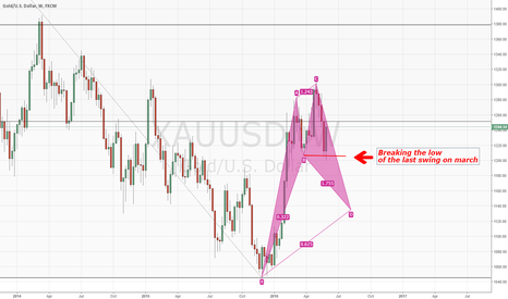 XAUUSD: Bearish Weekly Gold idea