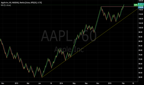 AAPL: Apple has clearly broken out now