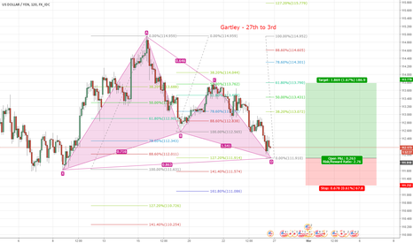 USDJPY: Possible Gartley Completion