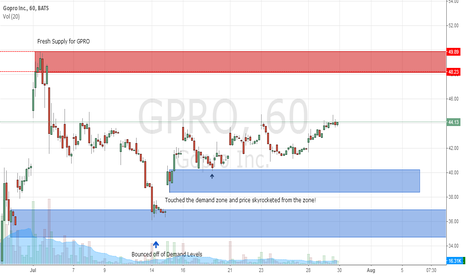 GPRO: GPRO Supply and Demand Zones the 1 hr