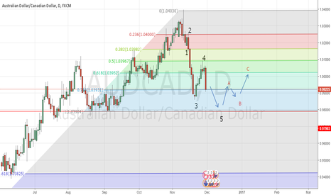 AUDCAD: AUD/CAD potential fibo waves