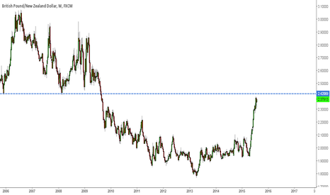 GBPNZD: Gbp Nzd Near a strong level