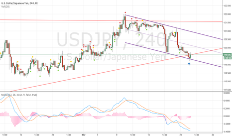 USDJPY: USDJPY Long - testing previous week's low