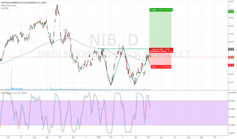 NIB: Double Bottom Pattern