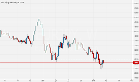 EURJPY: EUR JPY Strong resistance