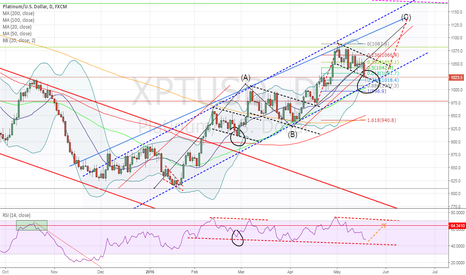 XPTUSD: Platinum says one more high